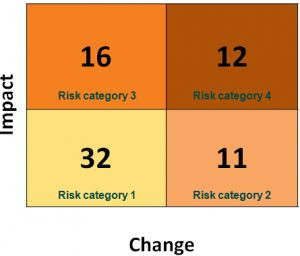Risk Quadrants