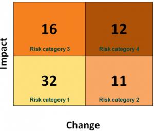 Risk Quadrants